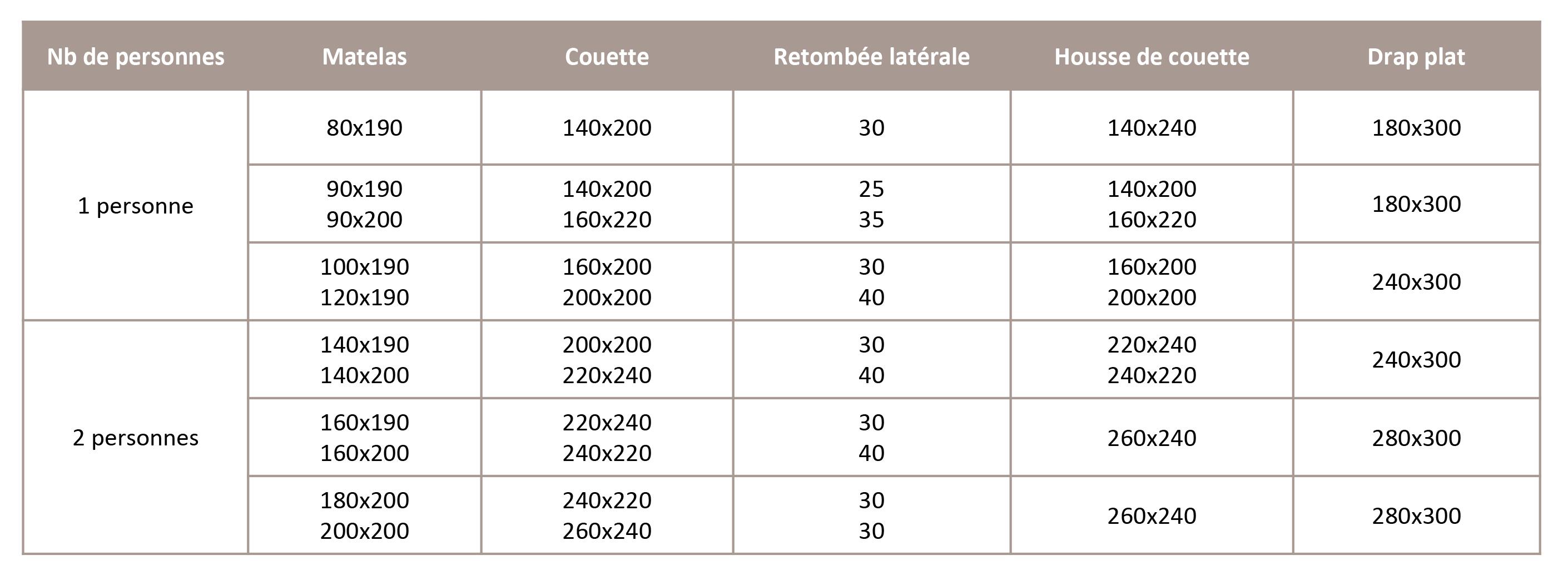 Guide des tailles literie - Luxe Linen